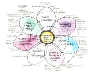 Permakulturní systém
